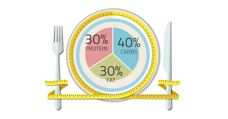 Types of balanced diet